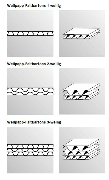 wellpappe-wellen-klein